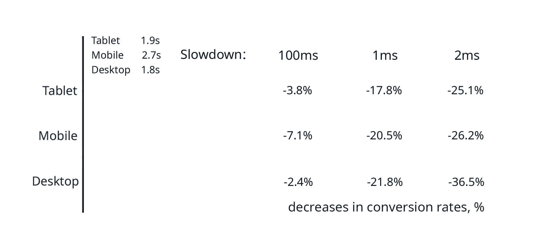 Decrease in conversion rates is more than 20% if the page load time is more than 2.8 seconds for desktop devices