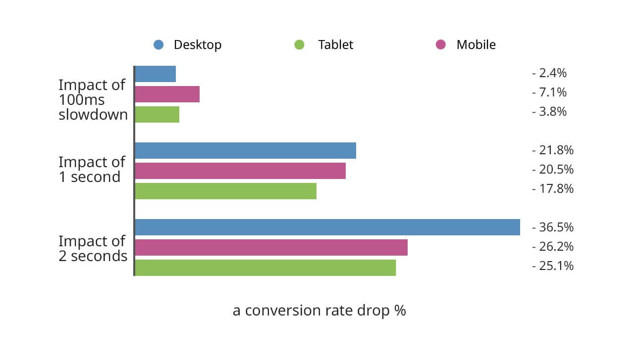 100 ms after an optimal page load time impact on conversion rate of a web site. 2 second slowdown causes a 36% conversion rate drop on PC.
