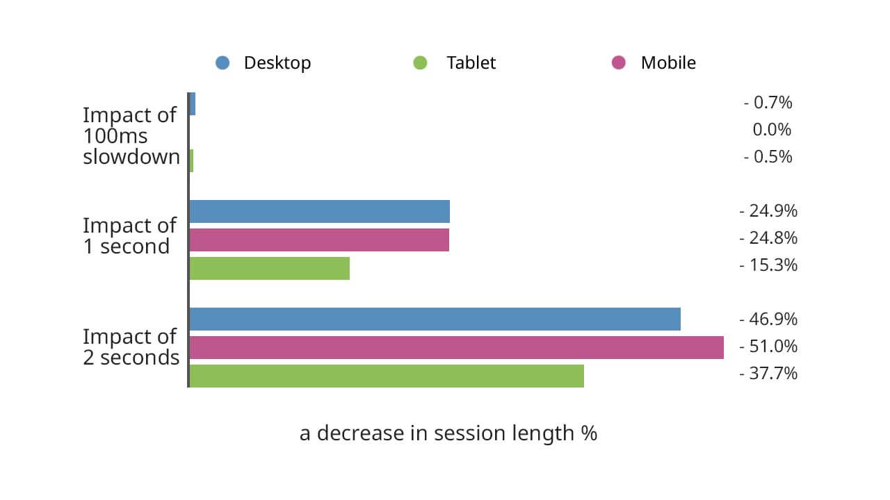 Long page load time causes a decrease in session length. A 2 seconds slowdown = a 51% decrease.