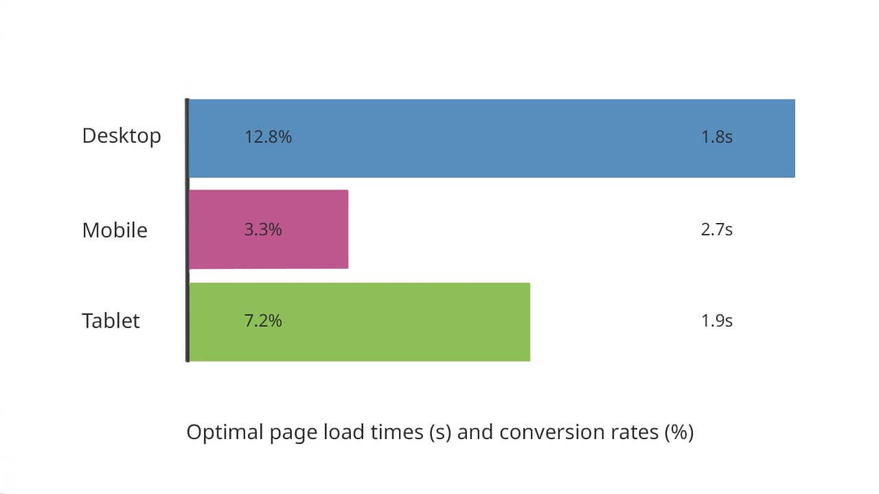 Optimal site load time for desktops is 1.8 seconds. Good page speed for tablets is 1.9 seconds. The best page loading time for mobiles is 2.7 seconds and under